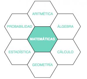 áreas de las matemáticas