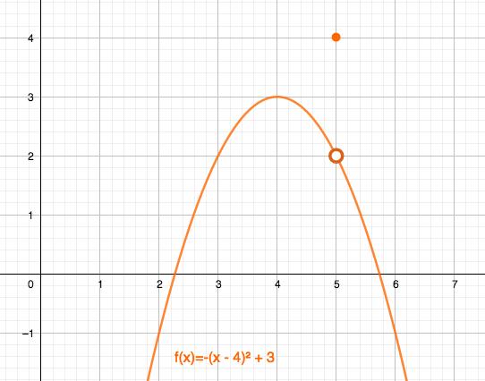 Ejemplo de discontinuidad evitable en el que f(5) no coincide con el límite de la función en x=5