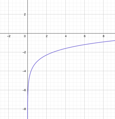 Ejemplo de discontinuidad inevitable en el que no hay imagen en x=0
