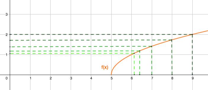 """El límite de una función en """"a"""" es el valor al que se aproximan las imágenes f(x) cuando la x se acercan a """"a"""""""