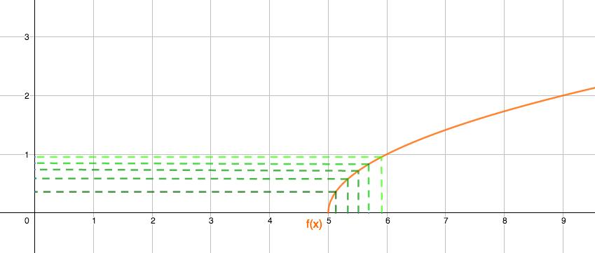 El límite de la función en 6 es el valor al que se aproximan las imágenes f(x) cuando la x se acercan a 6