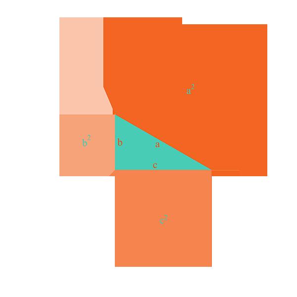 Teorema de Pitágoras gráficamente