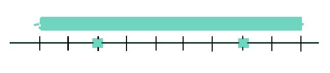 2 es mayor que -3 pues al representarlos sobre la recta queda a la derecha. de igual modo, -3 es menor que 2 porque al representarlos sobre la recta queda a la izquierda