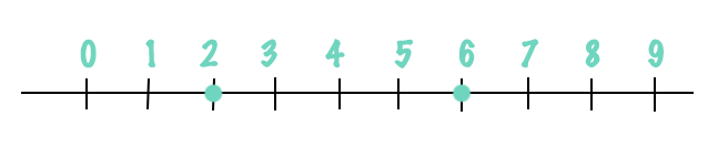6 es mayor que 2 porque al representarlo en la recta, queda a la derecha. 2 es menor que 6 porque al representarlo en la recta queda a la izquierda