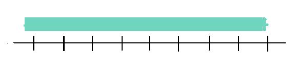 Recta con los números enteros representados