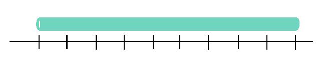 Recta con los números naturales representados
