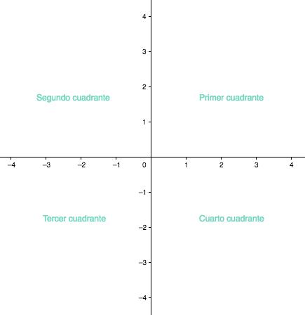 Los ejes de coordenadas dividen el plano en cuatro cuadrantes