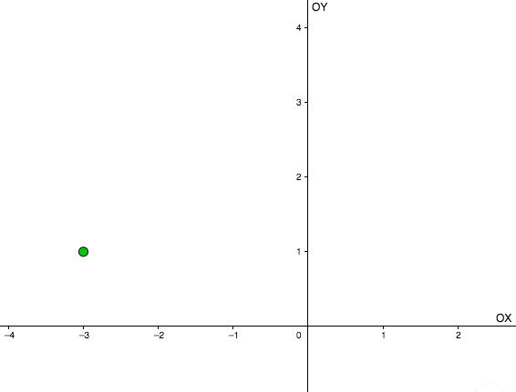 Representación gráfica de un punto en un sistemas de coordenadas