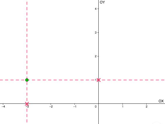 Se trazan las perpendiculares a los ejes que pasan por el punto y se marca la intersección para posteriormente contar las unidades hasta el origen obteniendo así las coordenadas cartesianas