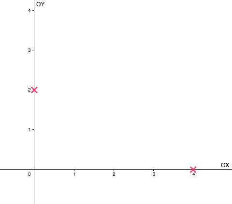 Sabiendo que las coordenadas cartesianas del punto son (4,2) desde el origen hay que avanzar 4 unidades hacia la derecha por el eje OX y 2 unidades hacia arriba por el eje OY