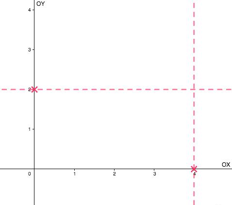 Después de marcar en los ejes las unidades que indican las coordenadas cartesianas, hay que trazar las líneas perpendiculares a los ejes de coordenadas desde las marcas: