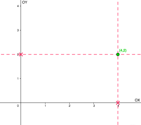 La intersección de las líneas perpendiculares a los ejes por las distancias que indican las coordenadas cartesianas dan lugar al punto (4,2)