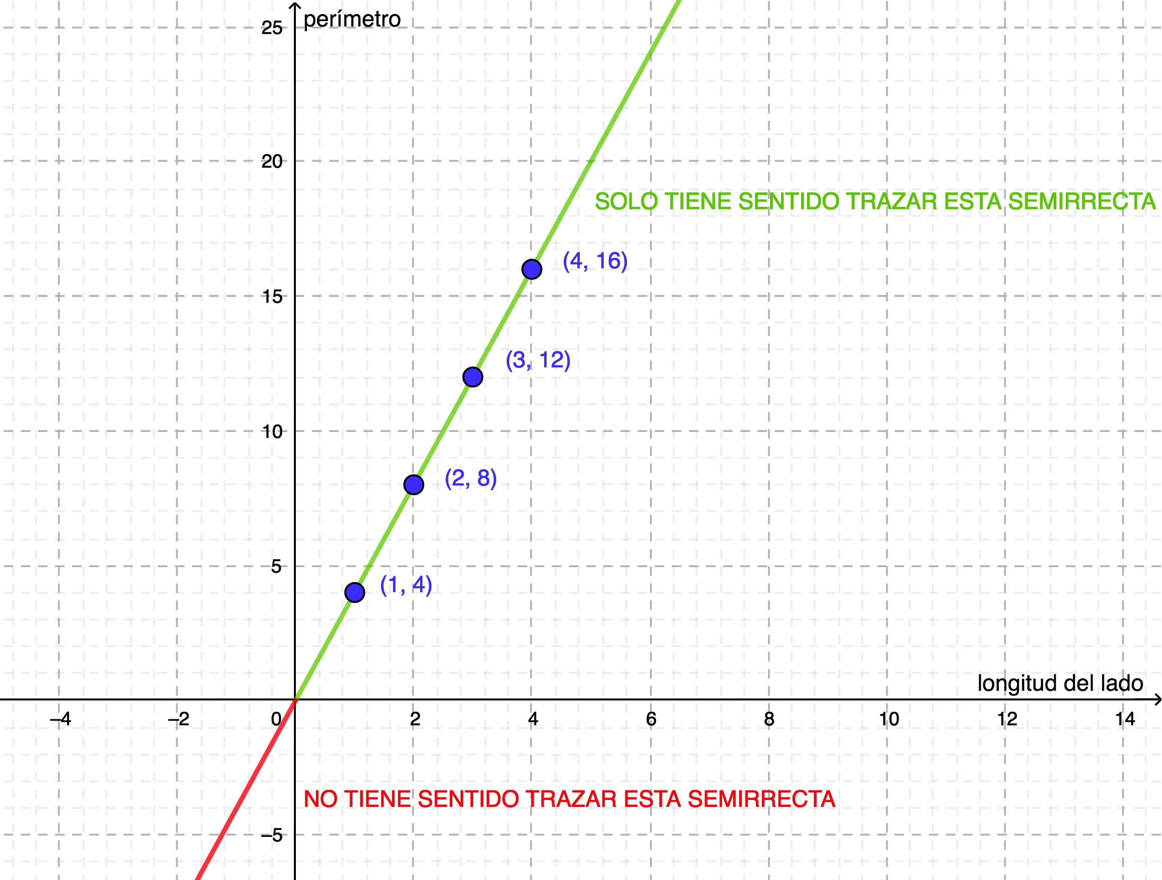 Como no existen longitudes negativas, tenemos que descartar la parte negativa de la recta