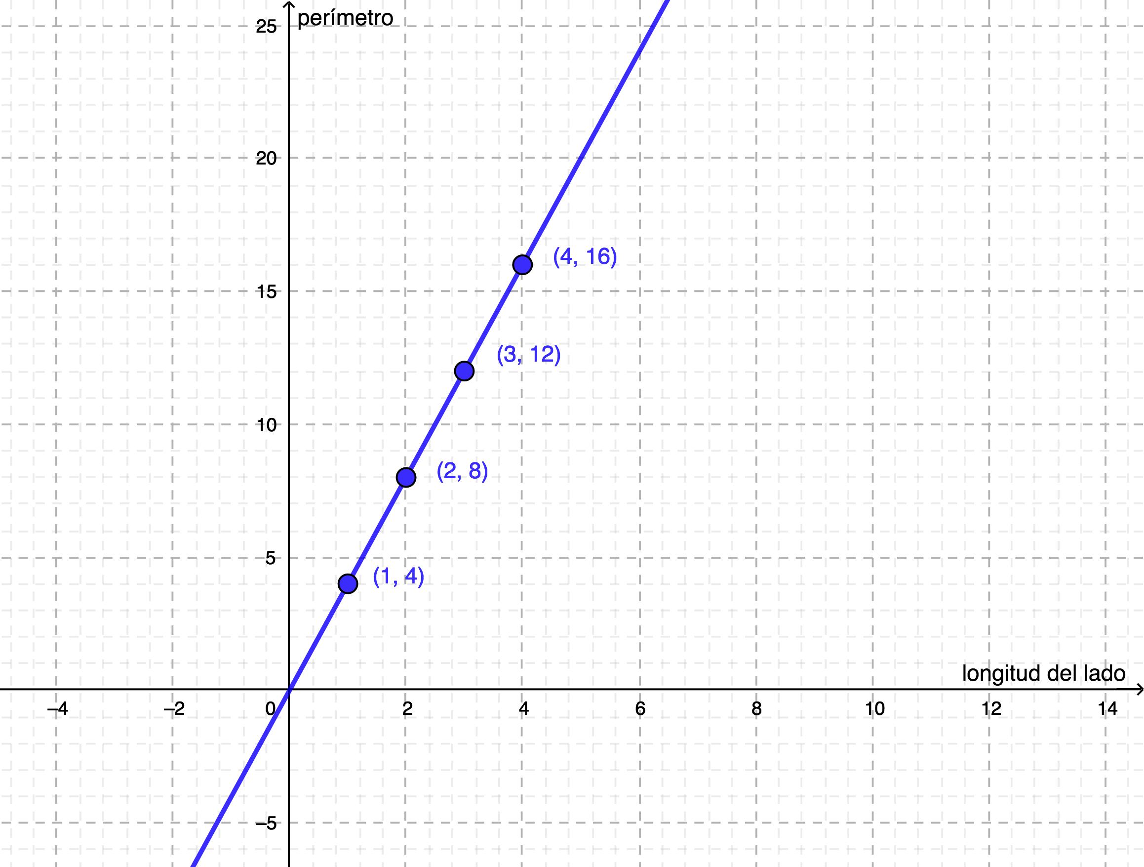 Cuando las variables son continuas se pueden unir los datos de la tabla de valores