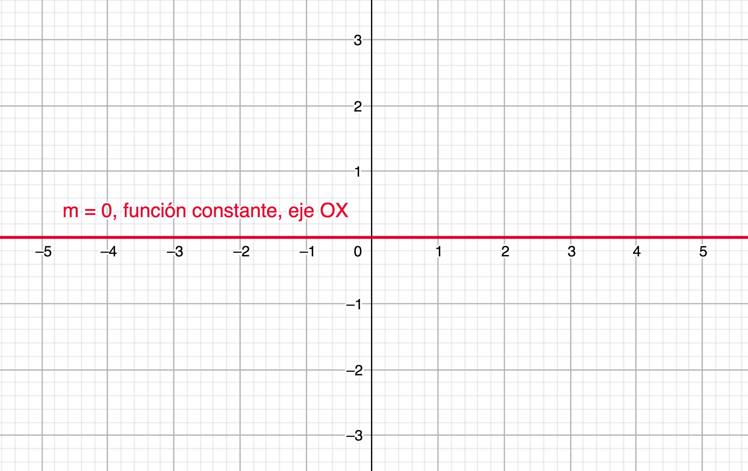 Cuando m=0, la función lineal es constante y coincide con el eje OX