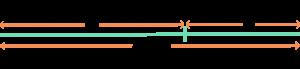 División de un segmento para obtener el número áureo. Longitud total/longitud mayor=longitud mayor/longitud menor= número áureo (phi)