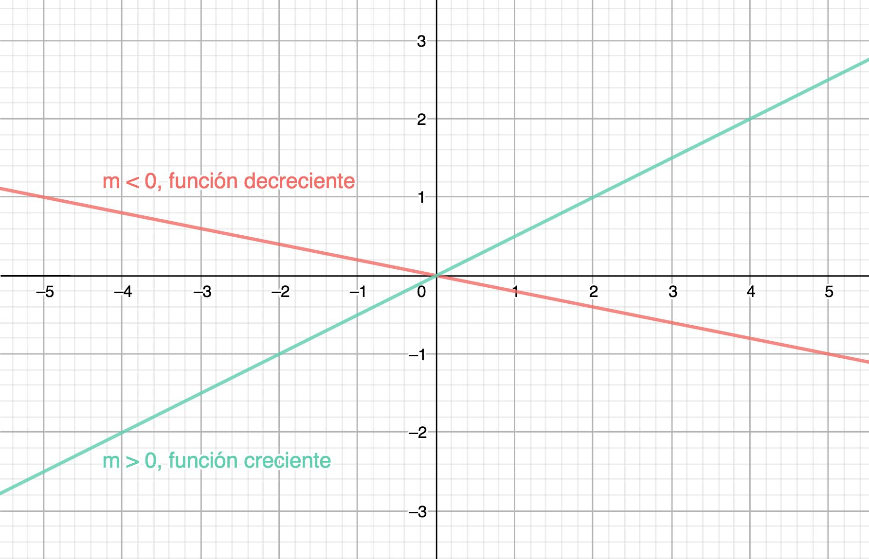 Tipos de funciones lineales dependiendo del valor de la pendiente: si m es positiva, la función es creciente y si m es negativa, la función es decreciente