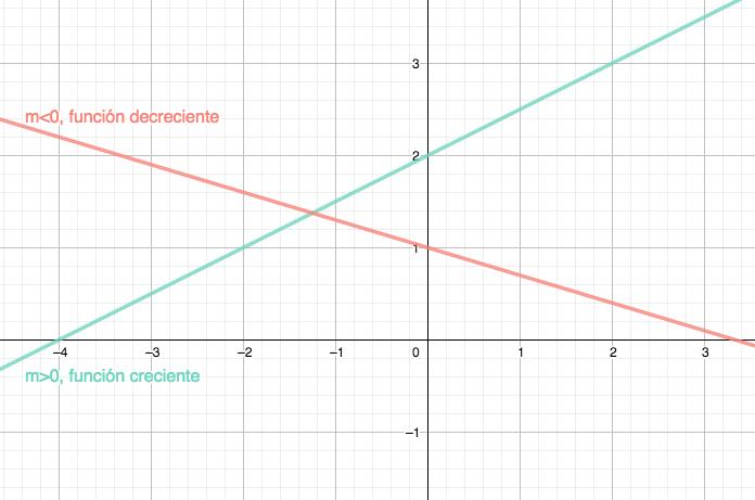 Tipos de funciones afines dependiendo del valor de la pendiente: si m es positiva, la función es creciente y si m es negativa, la función es decreciente